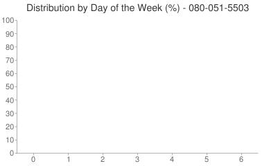 Distribution By Day 080-051-5503